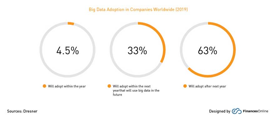 Big Data Adoption in Companies Worldwide (2019)