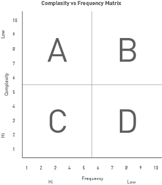 Complexity vs Frequency Matrix ABCD