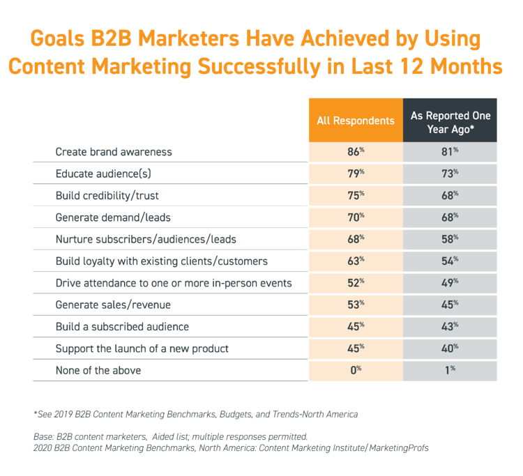 Goals-B2B-Marketers-Have-Achieved-by-Using-Content-Marketing-Successfully-in-Last-12-Months