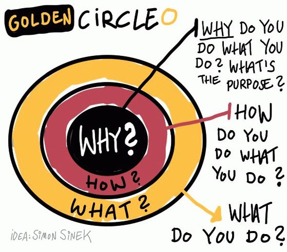 Golden Golden Circle job satisfaction and wellbeing blog