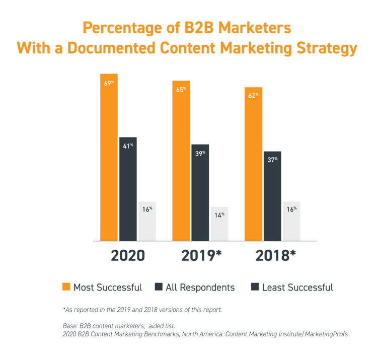Percentage-of-B2B-Marketers-With-a-Documented-Content-Marketing-Strategy