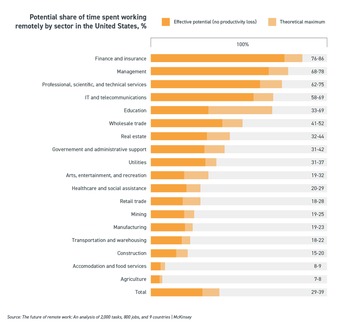 Potential share of time spent working remotely by sector in the United States-01