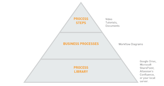 Beepo process pyramid steps business library