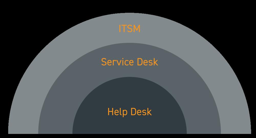 Service desk vs Help desk vs ITSM