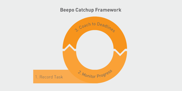 Beepo catchup framework record task monitor progress coach to deadlines