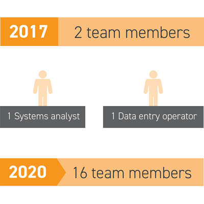 2017 v 2020 Team members