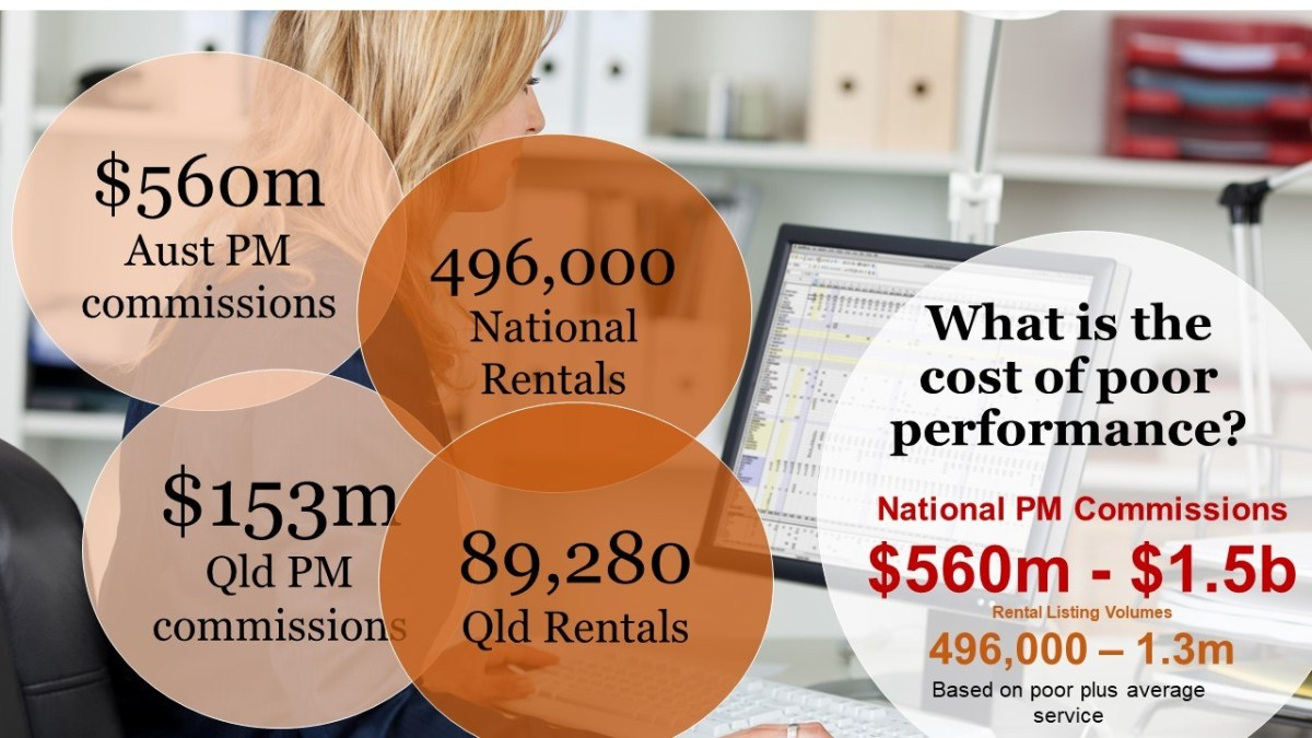 Cost of Poor Performance Real Estate Property Managers Outsourcing