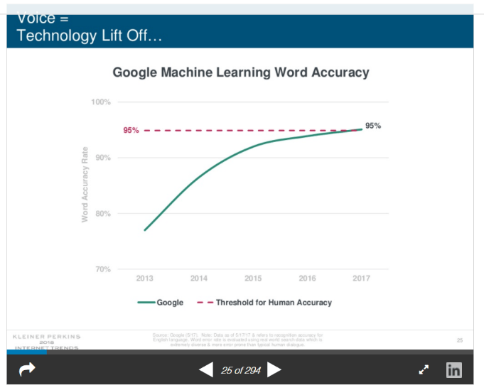 Google machine learning word accuracy graph tech trends in Real Estate