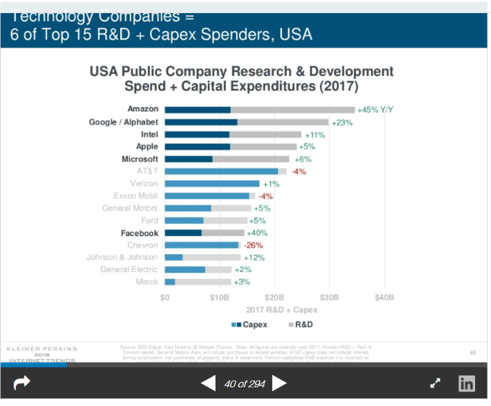 USA Company R&D Spend and Capital Expenditures Graph Tech Trends