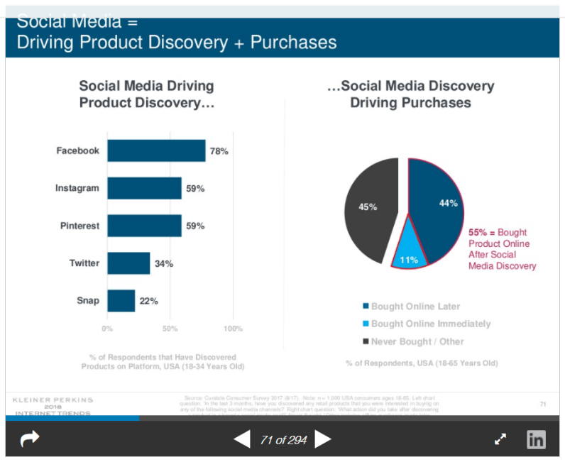 Social Media Driving Product Discovery and Purchases Graphic Tech Trends Blog