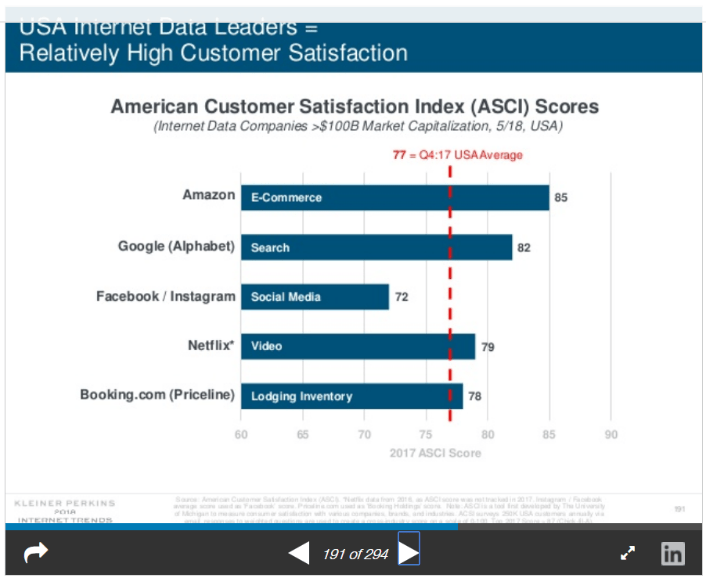 American Customer Satisfaction Index Scores Graph Tech Trends Real Estate Blog