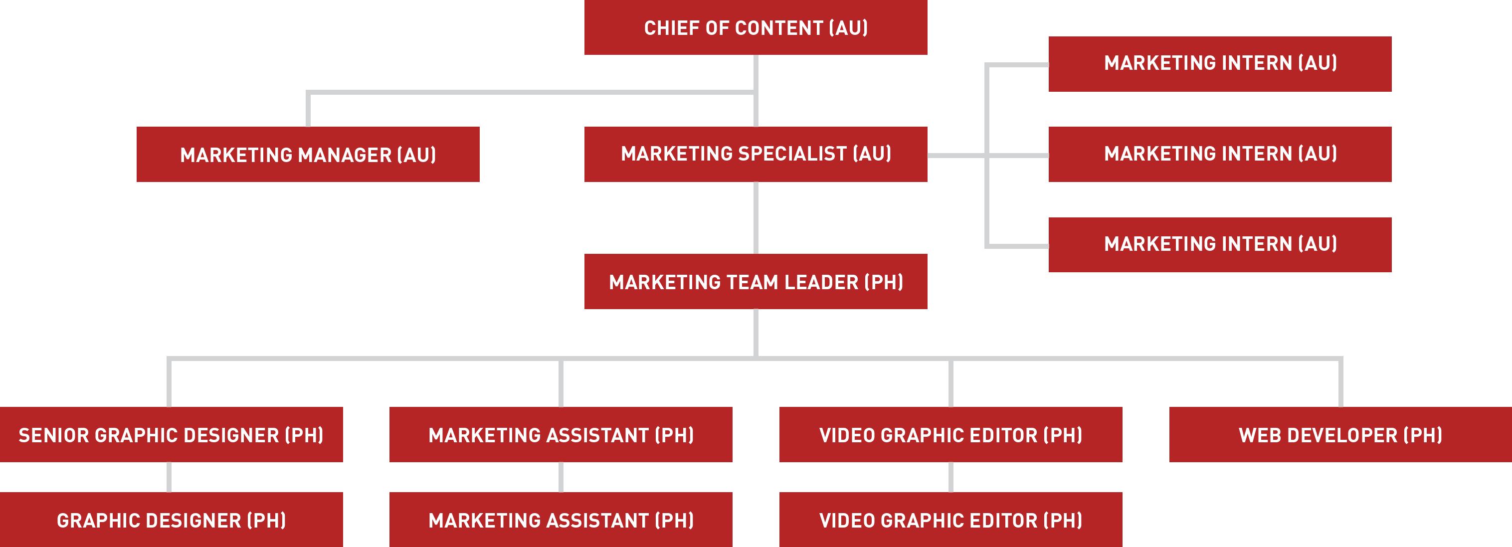 Beepo Organization Chart